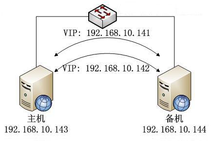 Keepalived+mysql构建高可用MySQL双主自动切换